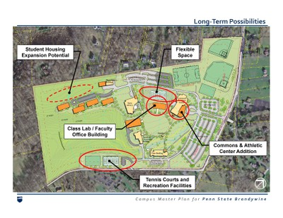 Map of Brandywine's long-term possibilities
