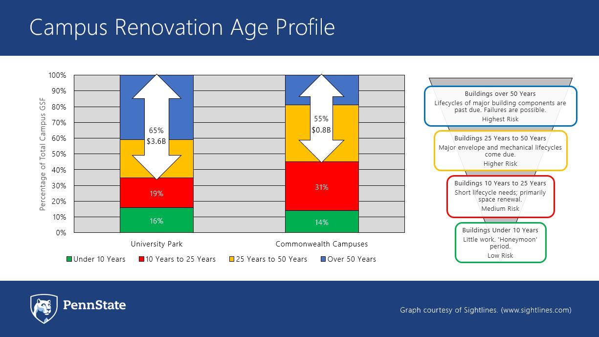 Campus Renovation Age Profile. Graph illustrates differences in age profile of buildings at University Park versus Commonwealth Campuses.