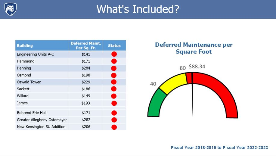 What's included? Table of buildings with cost per square foot of deferred maintenance.