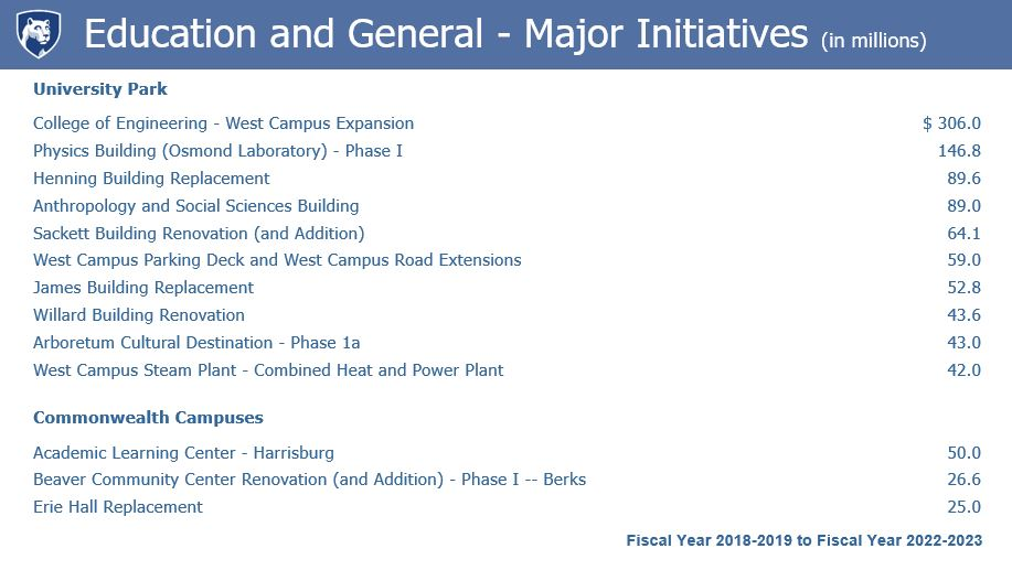 Education and General, major initiatives (in millions)