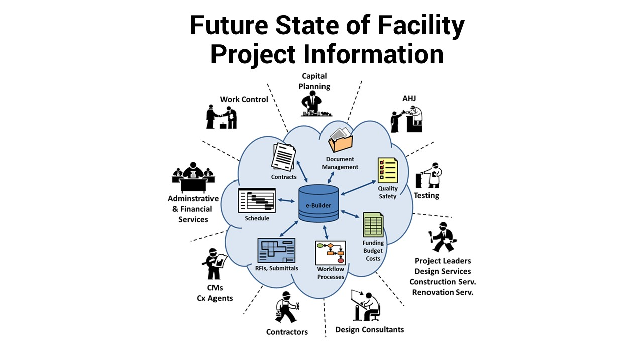 Graphic showing the future state of project information functioning