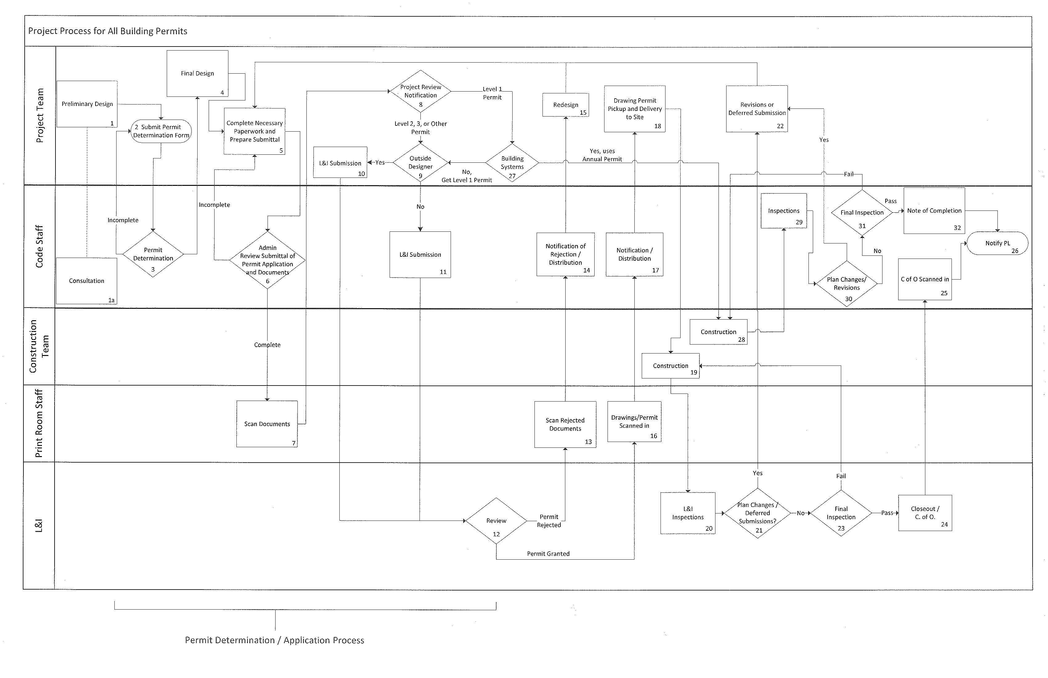 Building Permits Office Of The Physical Plant Welding Process Flow Diagram Li