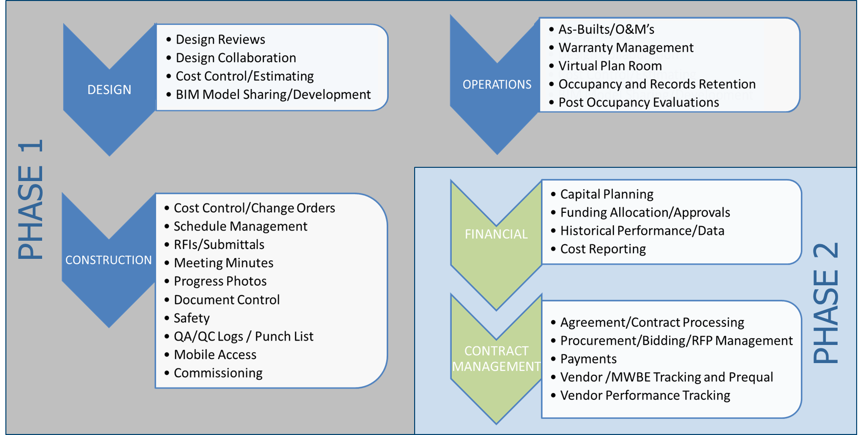 E Builder Pmis Implementation Scope Office Of The