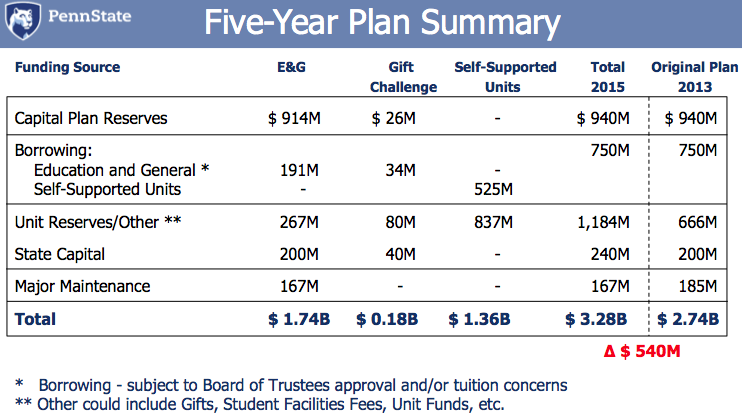 Five year capital plan 2014 2018 office of the physical for Capital expenditure proposal template